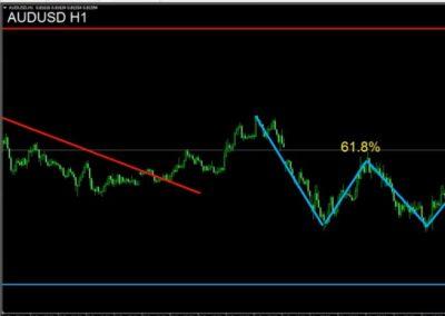 AUDUSD H1 Sell