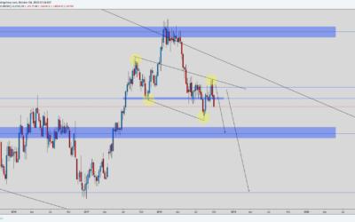 EUR/USD ANALYSIS 3/10/18