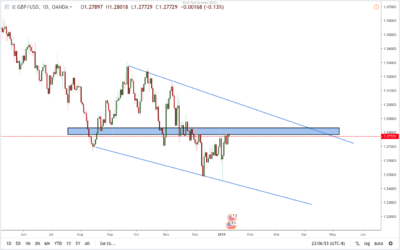 GBPUSD TECHNICAL ANAYLSIS 10/01/19