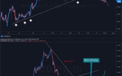 NZD/JPY Technical Analysis 30/07/2020
