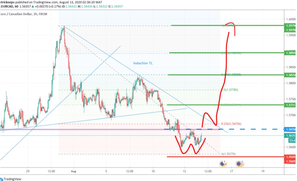 EUR/CAD Technical Analysis 13/08/2020