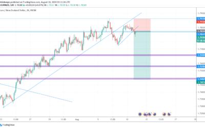 EUR/NZD Technical Analysis 11/08/2020