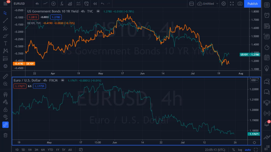 Bond Yield Differentials and Forex